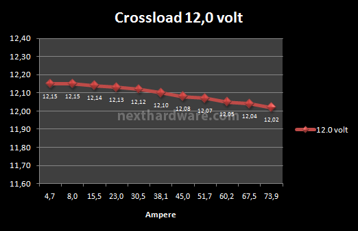 Corsair AX-850 8. Test: crossloading 7