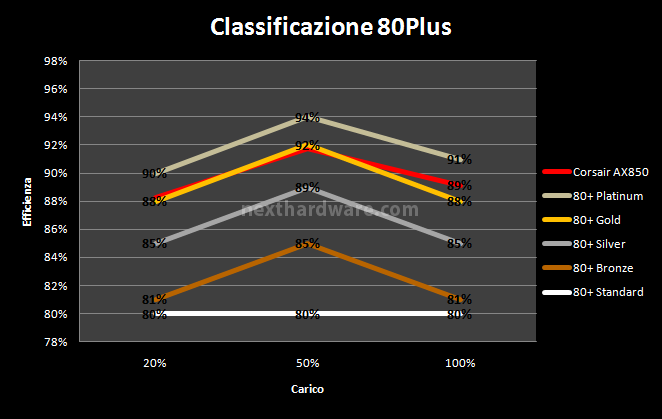 Corsair AX-850 10. Test: efficienza 2