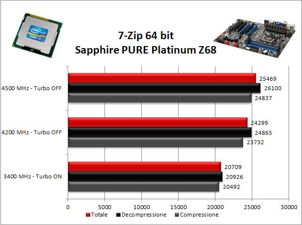 Sapphire PURE Platinum Z68 8. Benchmark Compressione e Rendering 1
