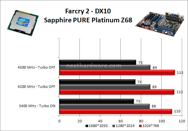 Sapphire PURE Platinum Z68 10. Benchmark Gaming 2