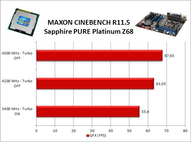 Sapphire PURE Platinum Z68 8. Benchmark Compressione e Rendering 4