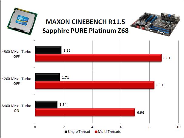 Sapphire PURE Platinum Z68 8. Benchmark Compressione e Rendering 3