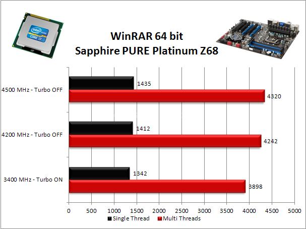Sapphire PURE Platinum Z68 8. Benchmark Compressione e Rendering 2