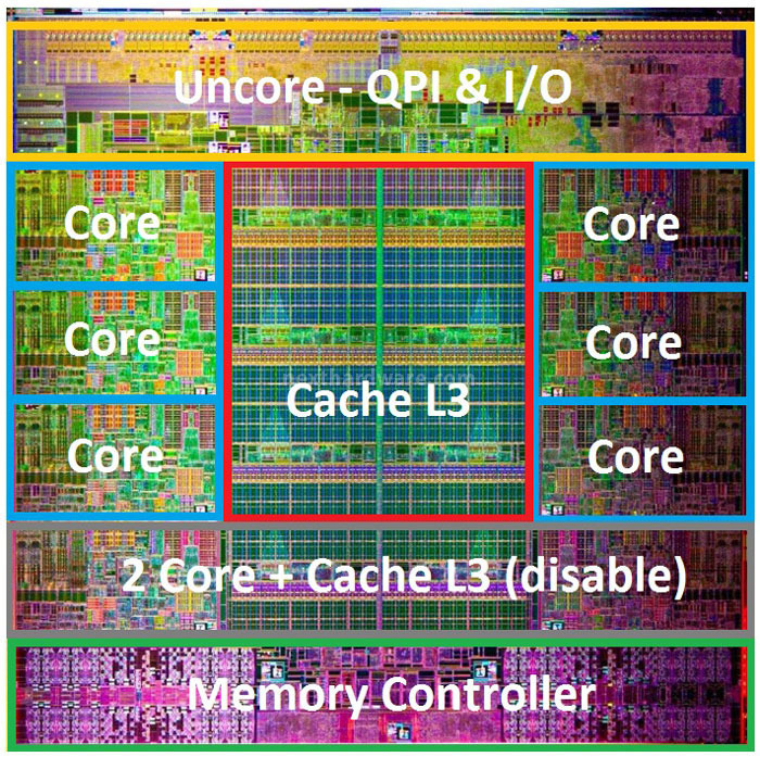 Intel SandyBridge-E Core Blocks