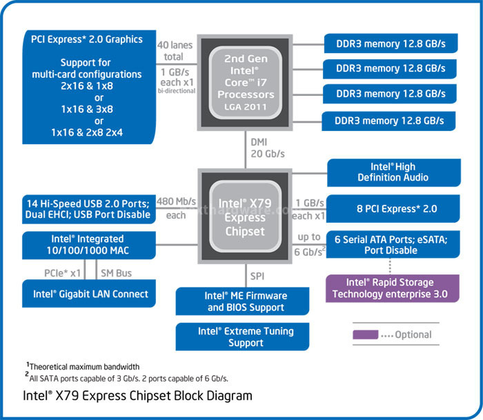 Intel SandyBridge-E X79 Block Diagram