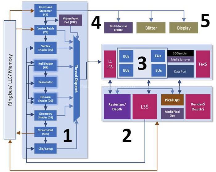 Intel HD Graphics 4000 1. Architettura GPU HD Graphics 4000 1