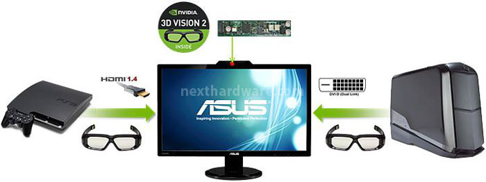 img ASUSVG278HConnessioniDiagramma 2575272235858466392 ASUS VG278H 120Hz e NVIDIA 3D Vision 2 Un 27 con tecnologia 3D Light