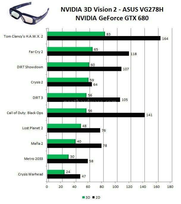 img NVIDIA3DVision2Benchmark 3059334498814989469 ASUS VG278H 120Hz e NVIDIA 3D Vision 2 Un 27 con tecnologia 3D Light