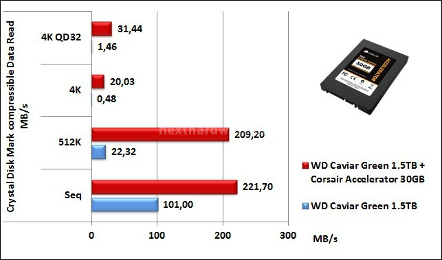 Corsair Accelerator 30GB 7. CrystalDiskMark 3