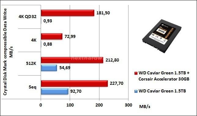 Corsair Accelerator 30GB 7. CrystalDiskMark 4