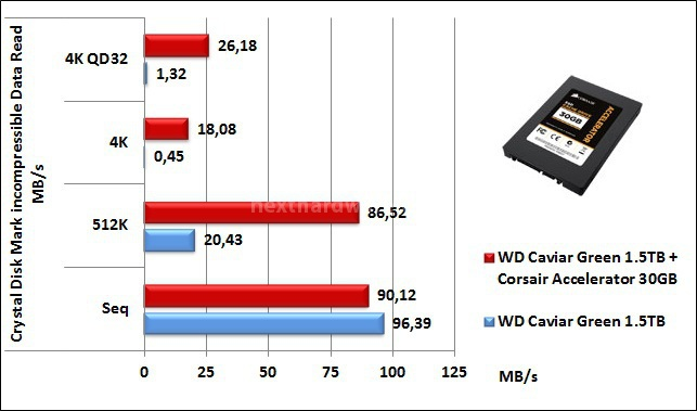 Corsair Accelerator 30GB 7. CrystalDiskMark 7