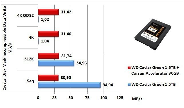 Corsair Accelerator 30GB 7. CrystalDiskMark 8