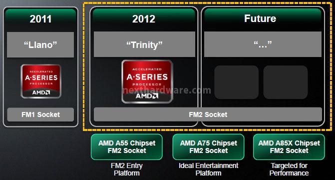 AMD APU A10-5800K e A8-5600K: ecco Trinity! 1
