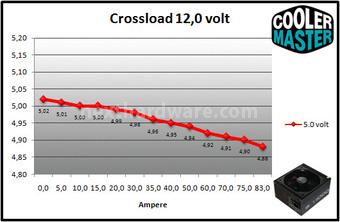 Cooler Master V1000 80Plus Gold 9. Crossloading 9