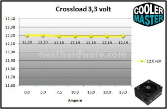 Cooler Master V1000 80Plus Gold 9. Crossloading 3