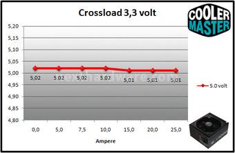 Cooler Master V1000 80Plus Gold 9. Crossloading 2
