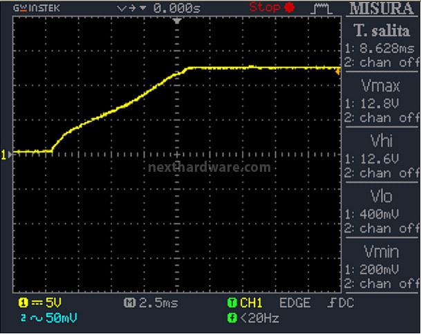 Cooler Master V1000 80Plus Gold 12. Accensione e ripple 1