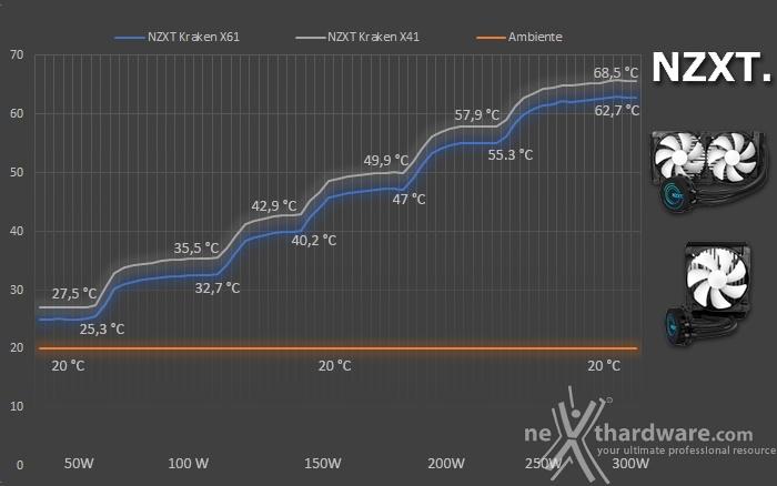 NZXT Kraken X41 & X61 8. Test - Parte prima 1