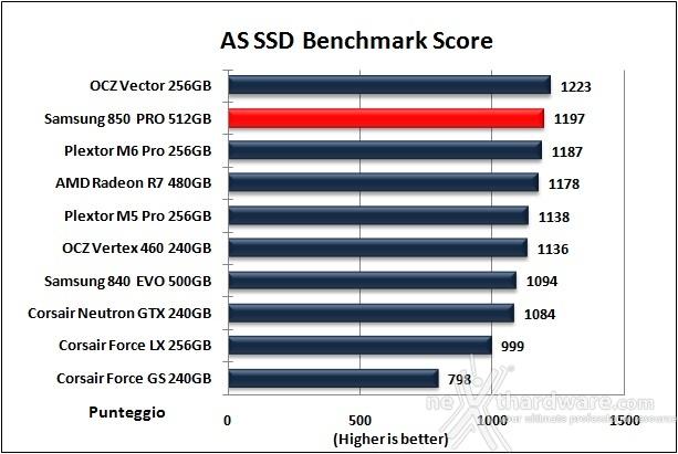Samsung 850 PRO 512GB 12. AS SSD Benchmark 13