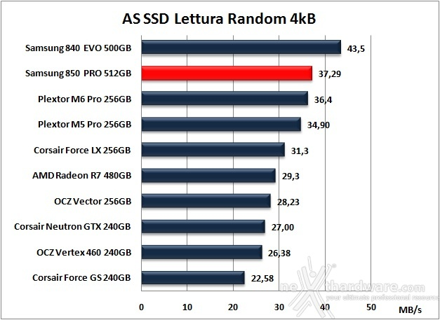 Samsung 850 PRO 512GB 12. AS SSD Benchmark 8