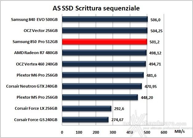 Samsung 850 PRO 512GB 12. AS SSD Benchmark 10