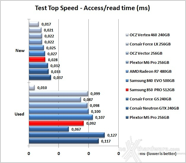 Samsung 850 PRO 512GB 7. Test Endurance Top Speed 7
