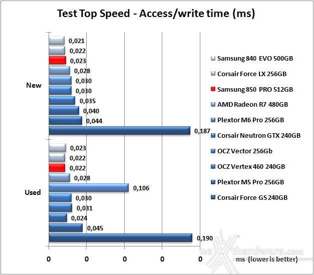 Samsung 850 PRO 512GB 7. Test Endurance Top Speed 8