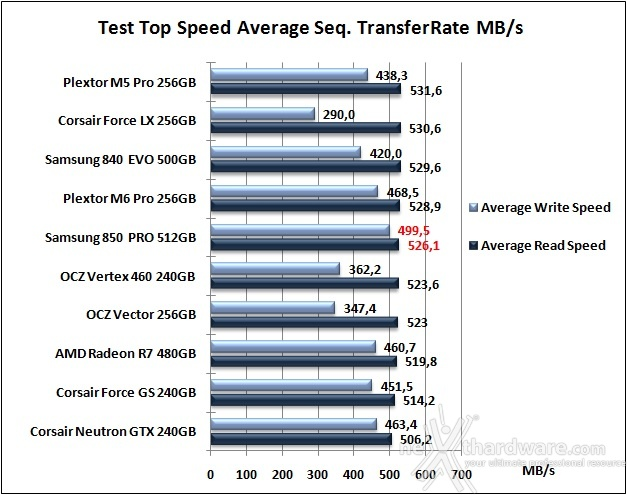 Samsung 850 PRO 512GB 7. Test Endurance Top Speed 6