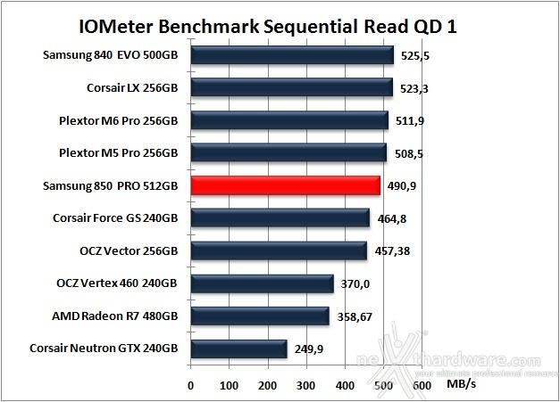Samsung 850 PRO 512GB 9. IOMeter Sequential 11