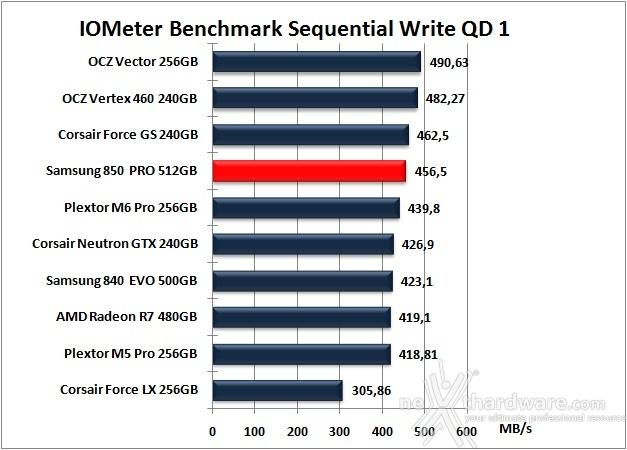 Samsung 850 PRO 512GB 9. IOMeter Sequential 13