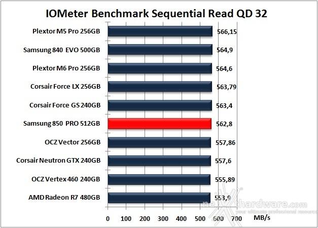 Samsung 850 PRO 512GB 9. IOMeter Sequential 12