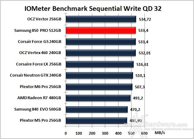 Samsung 850 PRO 512GB 9. IOMeter Sequential 14
