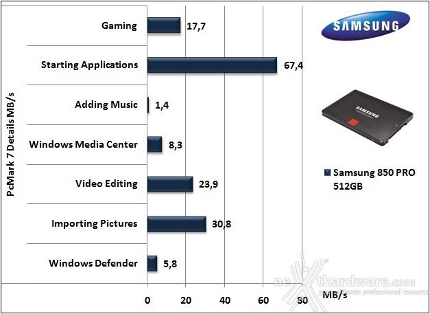 Samsung 850 PRO 512GB 15. PCMark  7 & PCMark 8 2