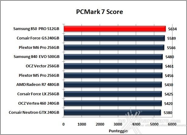 Samsung 850 PRO 512GB 15. PCMark  7 & PCMark 8 3