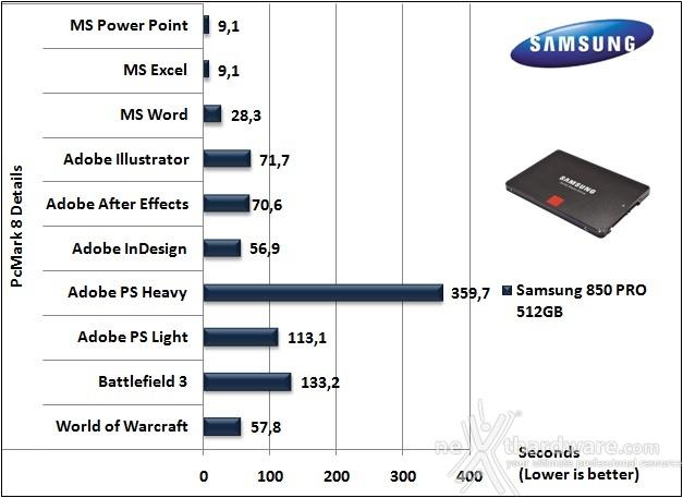 Samsung 850 PRO 512GB 15. PCMark  7 & PCMark 8 5