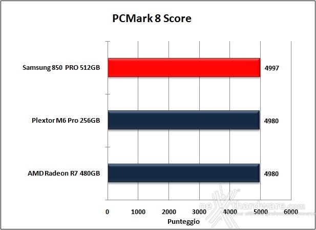 Samsung 850 PRO 512GB 15. PCMark  7 & PCMark 8 6