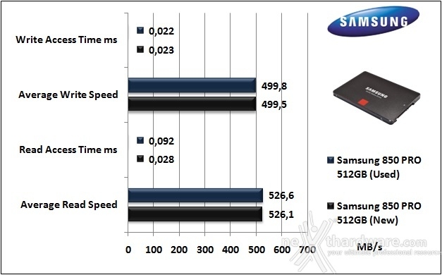 Samsung 850 PRO 512GB 7. Test Endurance Top Speed 5