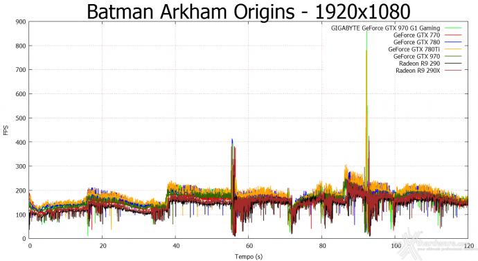 GIGABYTE GTX 970 G1 Gaming 8. Batman: Arkham Origins & Bioshock Infinite 2