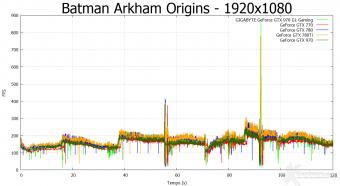 GIGABYTE GTX 970 G1 Gaming 8. Batman: Arkham Origins & Bioshock Infinite 4