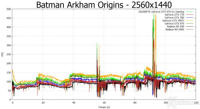 GIGABYTE GTX 970 G1 Gaming 8. Batman: Arkham Origins & Bioshock Infinite 5