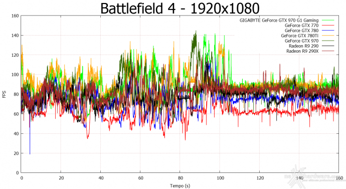 GIGABYTE GTX 970 G1 Gaming 9. Crysis 3 & Battlefield 4 10