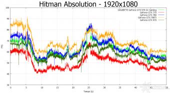 GIGABYTE GTX 970 G1 Gaming 10. Hitman Absolution & Metro Last Light 4