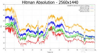 GIGABYTE GTX 970 G1 Gaming 10. Hitman Absolution & Metro Last Light 7