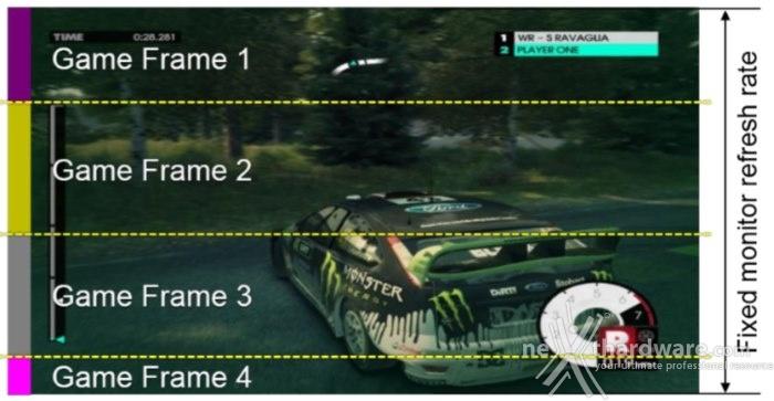 GIGABYTE GTX 970 G1 Gaming 5. Frame Capture Analysis Tool (FCAT) 3