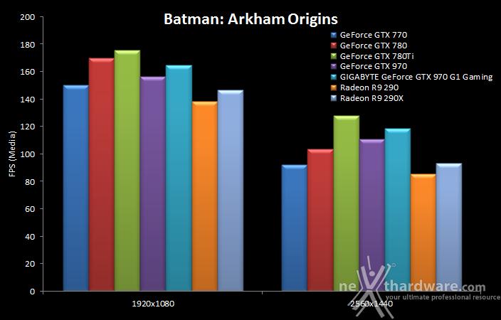 GIGABYTE GTX 970 G1 Gaming 8. Batman: Arkham Origins & Bioshock Infinite 8