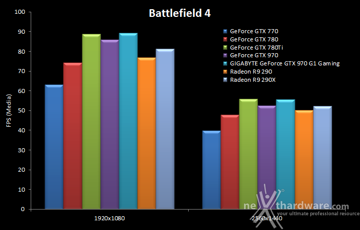 GIGABYTE GTX 970 G1 Gaming 9. Crysis 3 & Battlefield 4 16