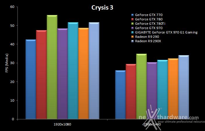 GIGABYTE GTX 970 G1 Gaming 9. Crysis 3 & Battlefield 4 8