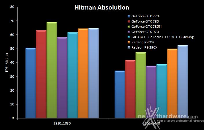 GIGABYTE GTX 970 G1 Gaming 10. Hitman Absolution & Metro Last Light 8