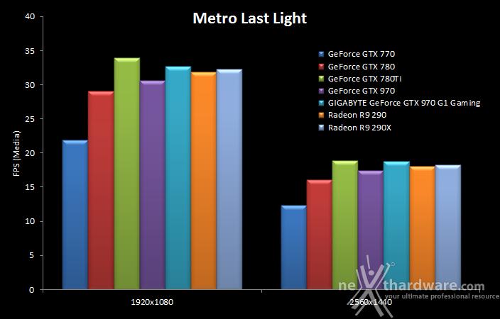 GIGABYTE GTX 970 G1 Gaming 10. Hitman Absolution & Metro Last Light 16