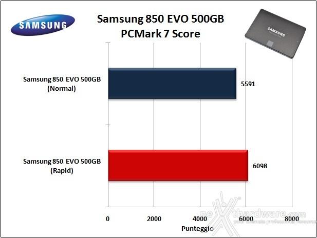 Samsung 850 EVO 500GB 17. Test in modalità RAPID 9